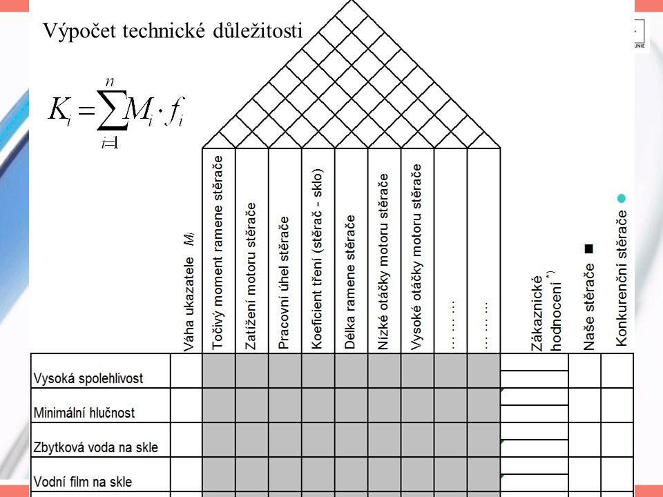 Výpočet technické důležitosti