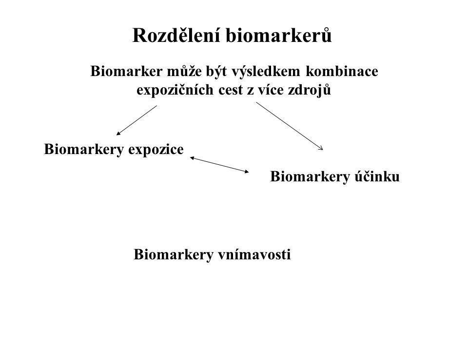 Biomarker může být výsledkem kombinace expozičních cest z více zdrojů