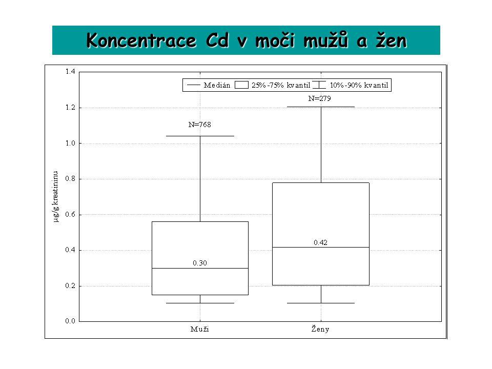 Koncentrace Cd v moči mužů a žen