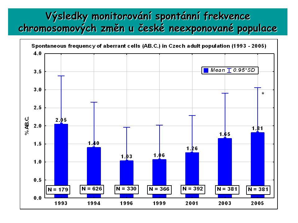 Výsledky monitorování spontánní frekvence chromosomových změn u české neexponované populace