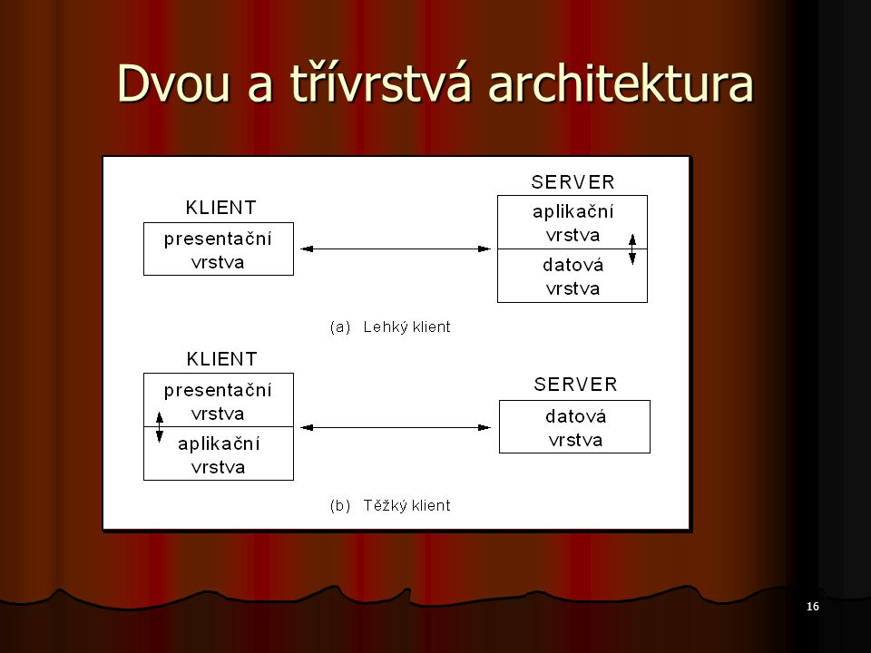 Dvou a třívrstvá architektura