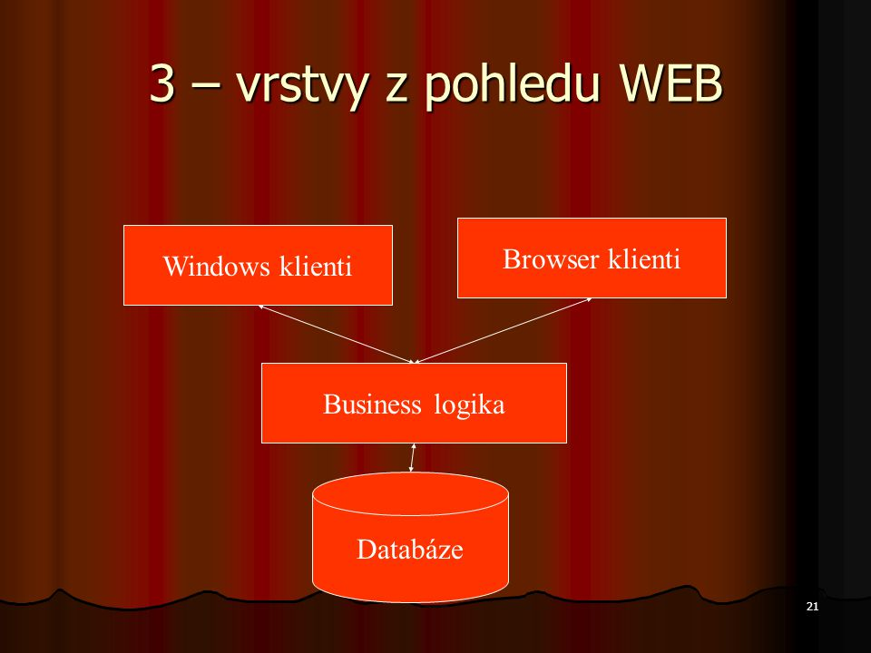 3 – vrstvy z pohledu WEB Browser klienti Windows klienti