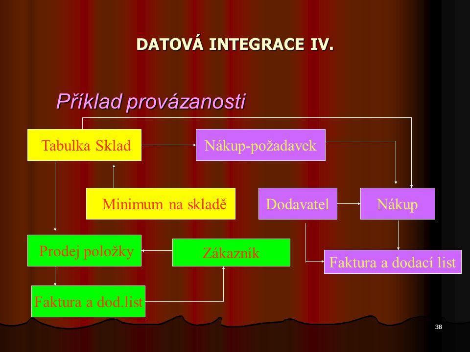 Příklad provázanosti DATOVÁ INTEGRACE IV. Tabulka Sklad