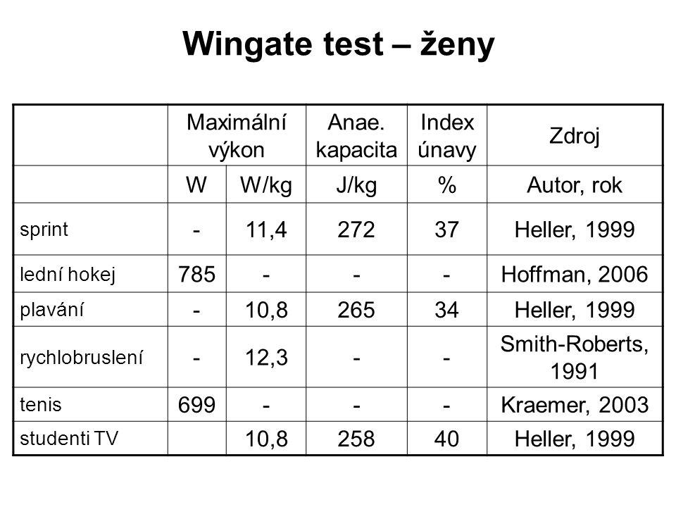 Wingate test – ženy Maximální výkon Anae. kapacita Index únavy Zdroj W