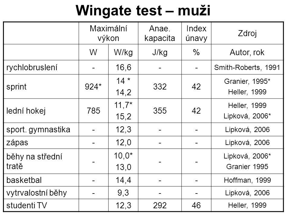 Wingate test – muži Maximální výkon Anae. kapacita Index únavy Zdroj W