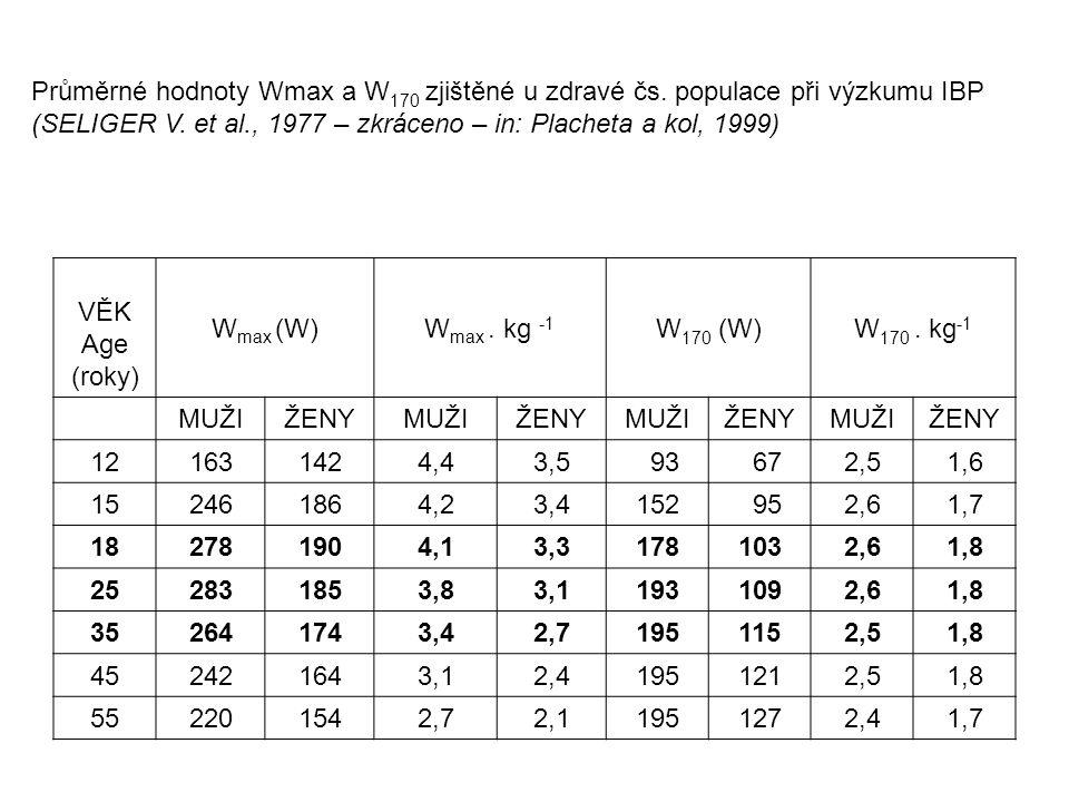 Průměrné hodnoty Wmax a W170 zjištěné u zdravé čs