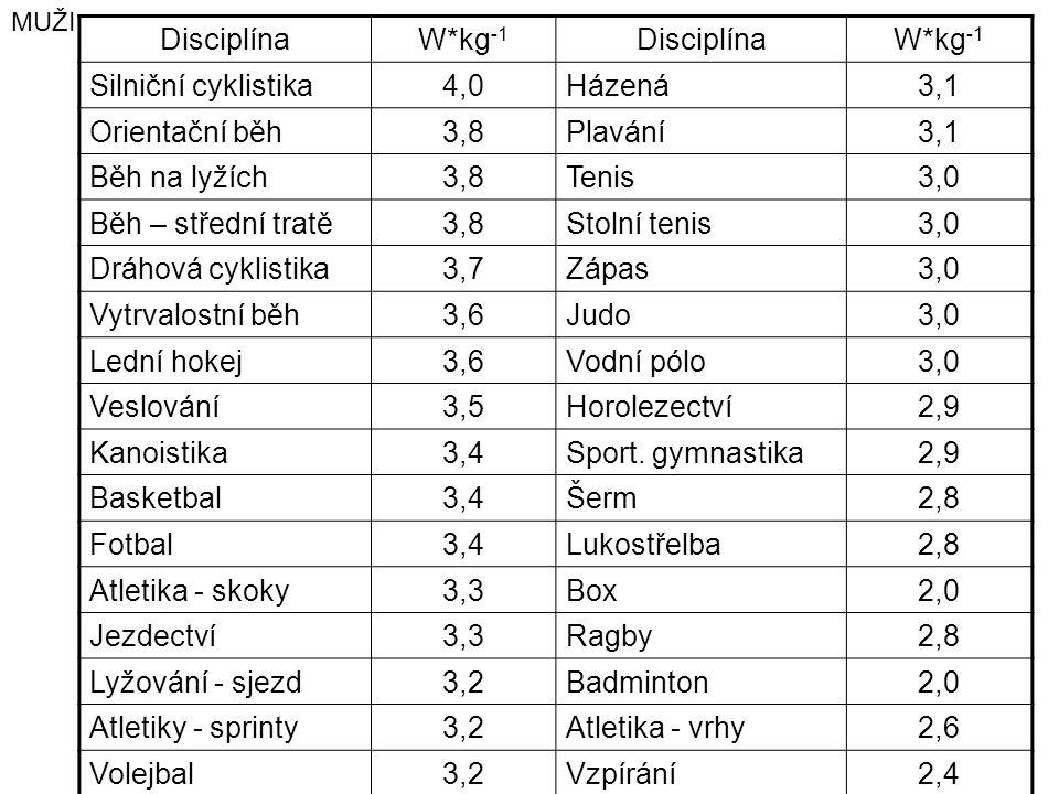Disciplína W*kg-1 Silniční cyklistika 4,0 Házená 3,1 Orientační běh
