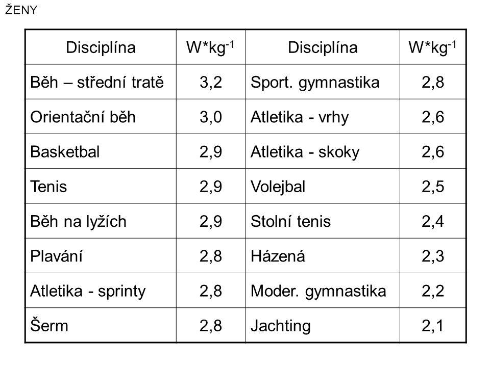 Disciplína W*kg-1 Běh – střední tratě 3,2 Sport. gymnastika 2,8