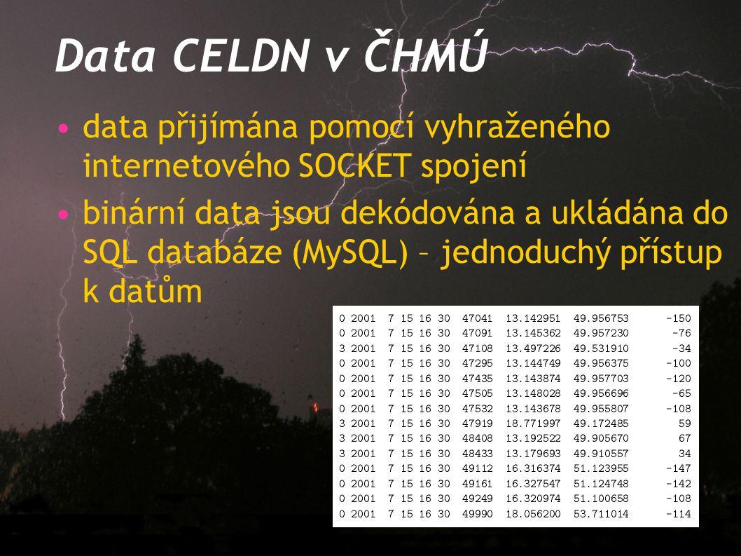 Data CELDN v ČHMÚ data přijímána pomocí vyhraženého internetového SOCKET spojení.