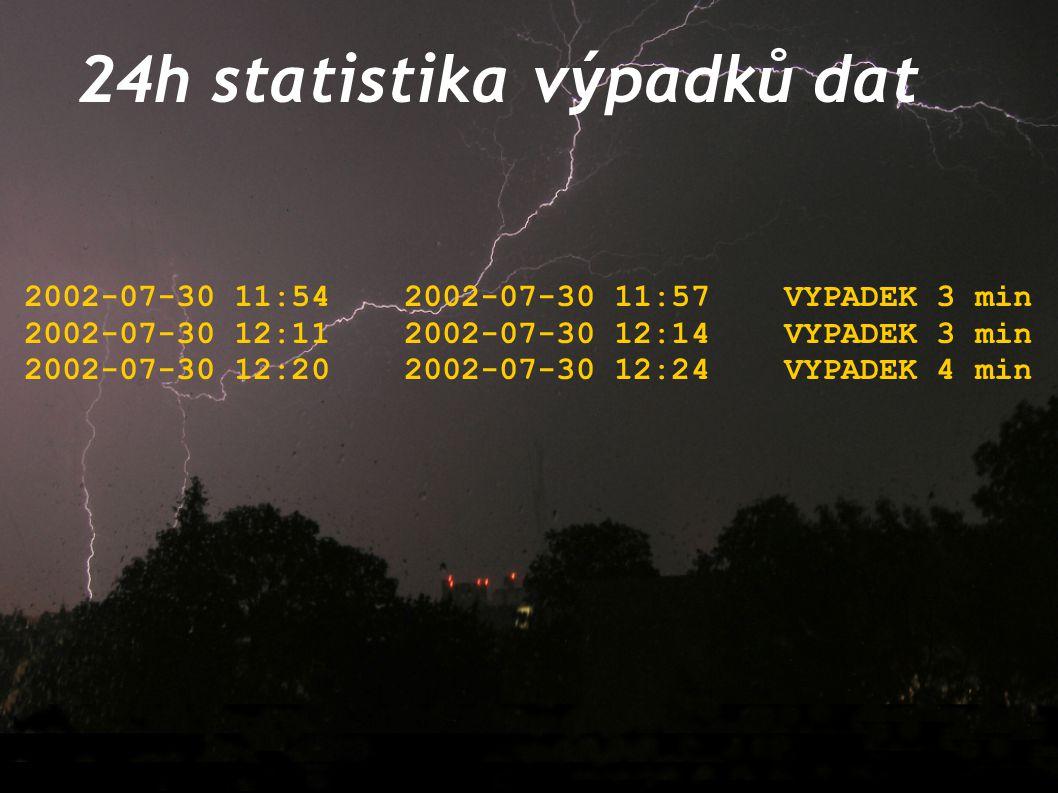 24h statistika výpadků dat