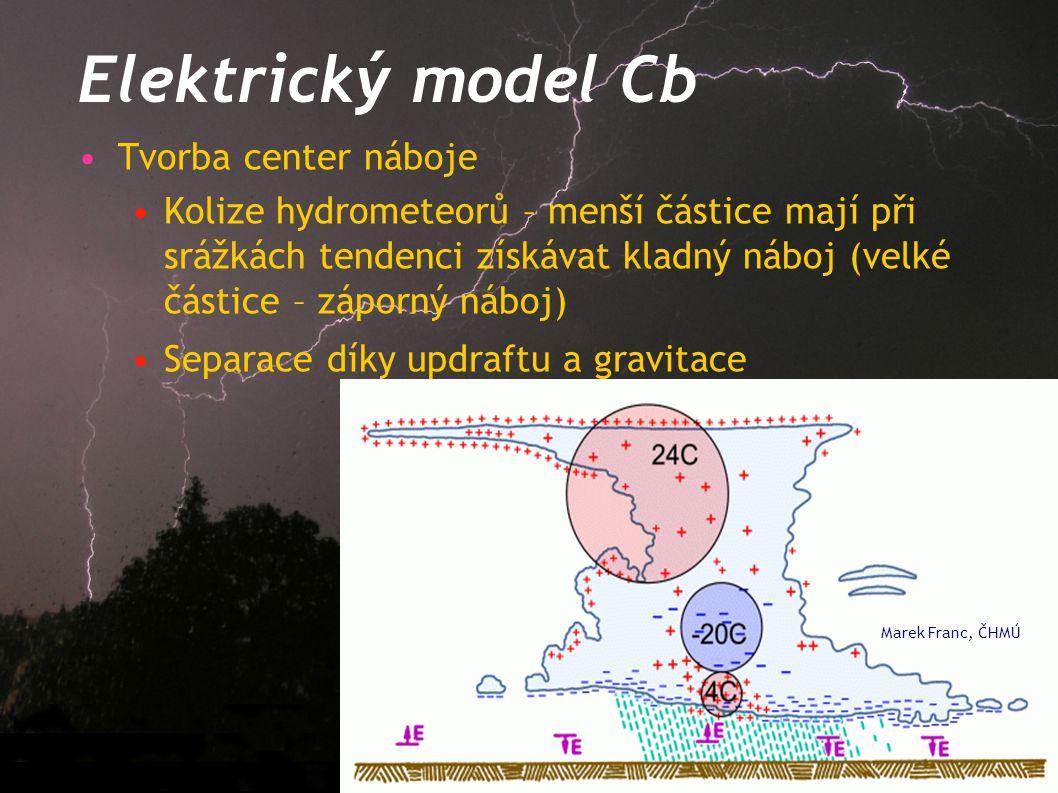 Elektrický model Cb Tvorba center náboje