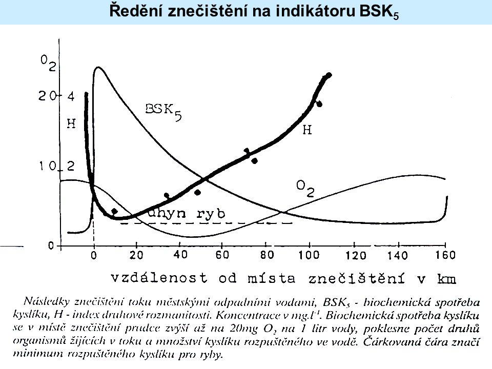 Ředění znečištění na indikátoru BSK5