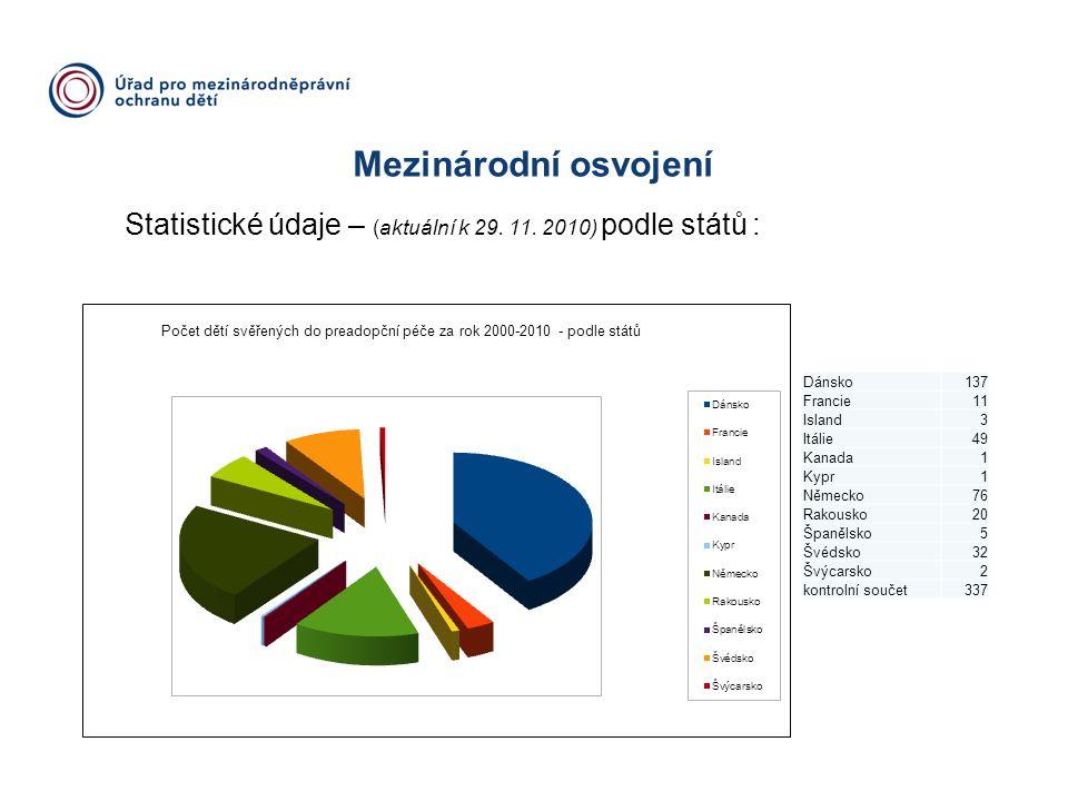 Mezinárodní osvojení Statistické údaje – (aktuální k 29. 11. 2010) podle států : Dánsko. 137. Francie.