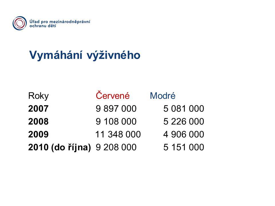 Vymáhání výživného Roky Červené Modré 2007 9 897 000 5 081 000