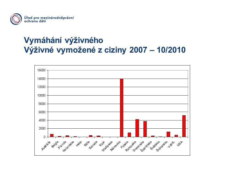 Vymáhání výživného Výživné vymožené z ciziny 2007 – 10/2010