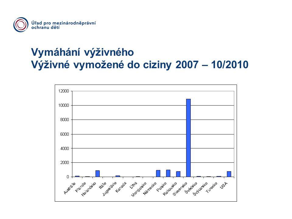 Vymáhání výživného Výživné vymožené do ciziny 2007 – 10/2010
