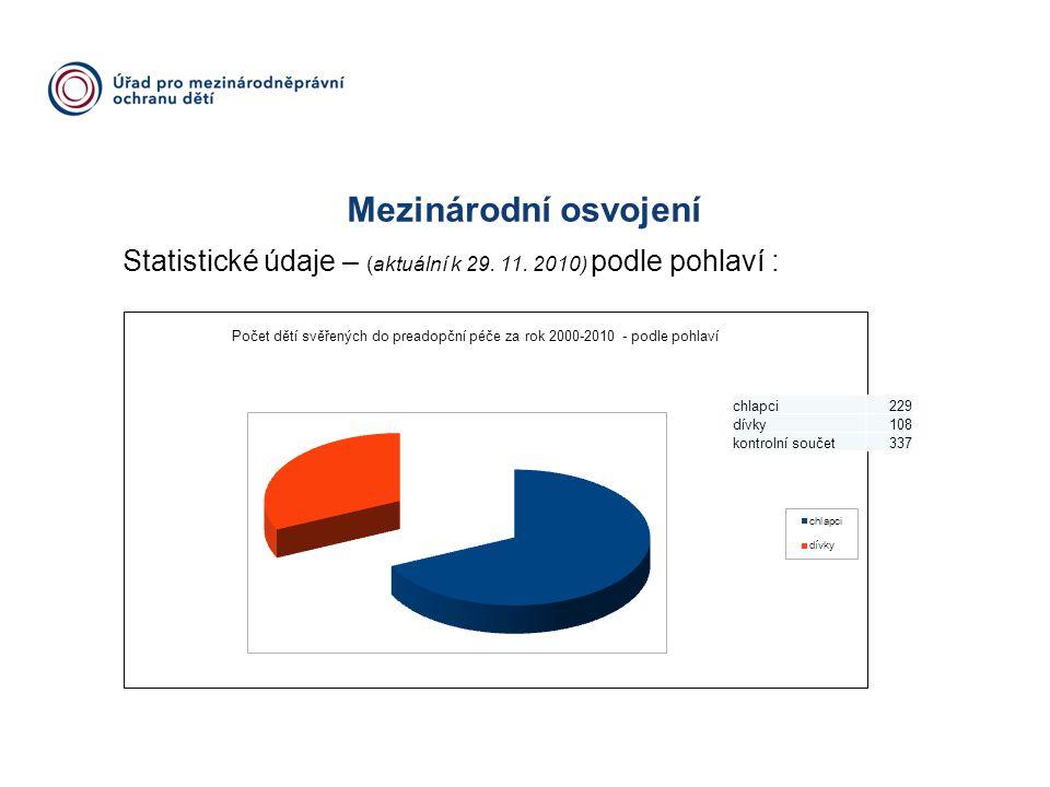 Mezinárodní osvojení Statistické údaje – (aktuální k 29. 11. 2010) podle pohlaví : chlapci. 229. dívky.