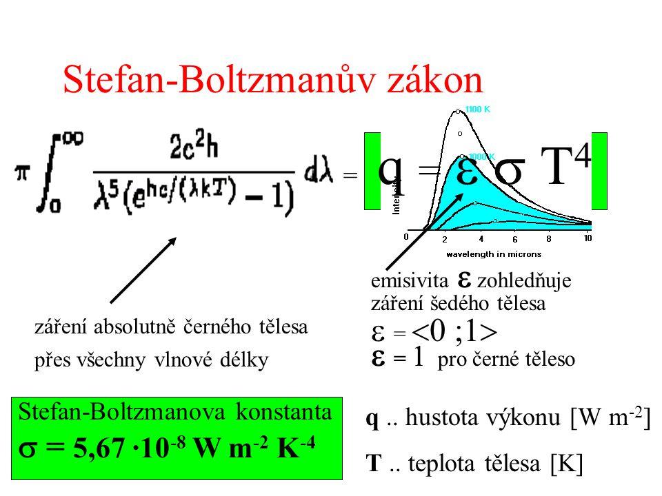 Stefan-Boltzmanův zákon