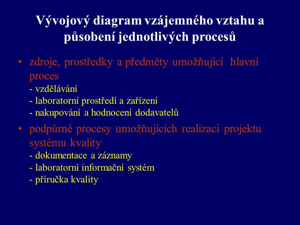 Vývojový diagram vzájemného vztahu a působení jednotlivých procesů