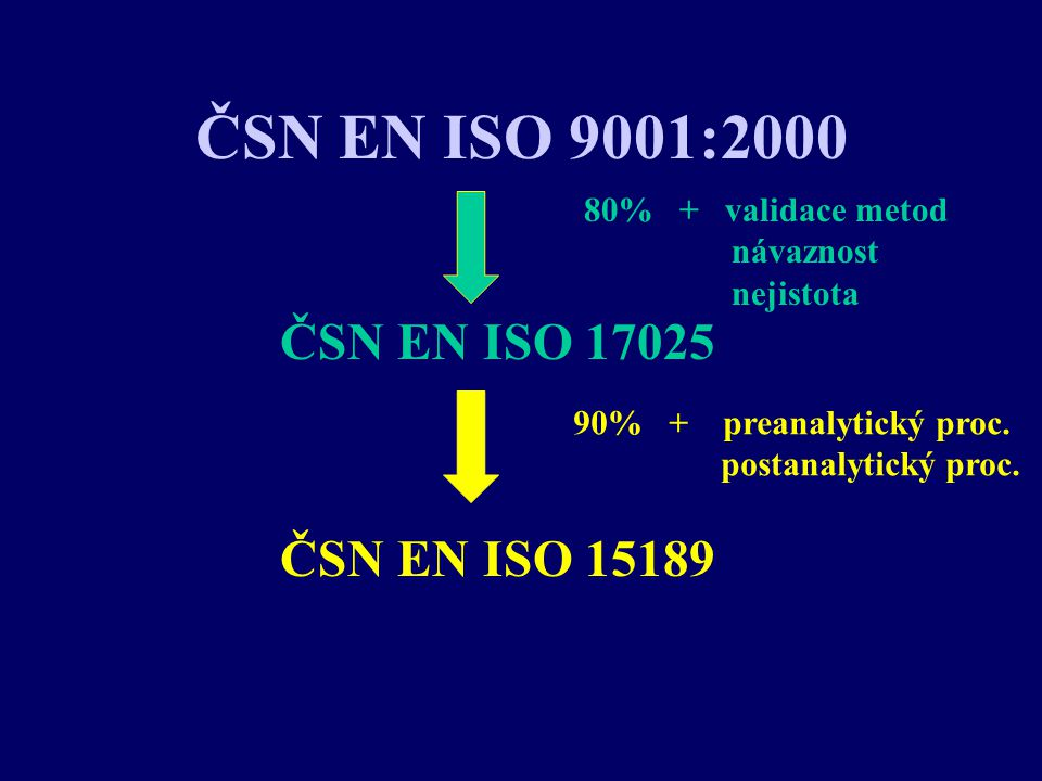 ČSN EN ISO 9001:2000 ČSN EN ISO 17025 ČSN EN ISO 15189