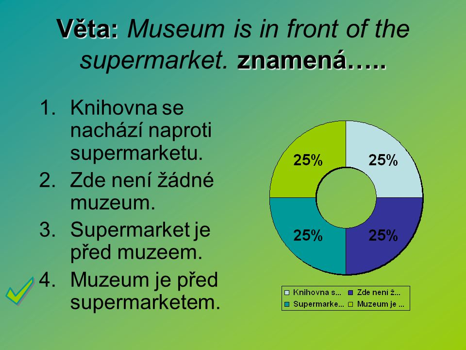 Věta: Museum is in front of the supermarket. znamená…..