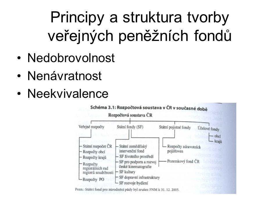 Principy a struktura tvorby veřejných peněžních fondů