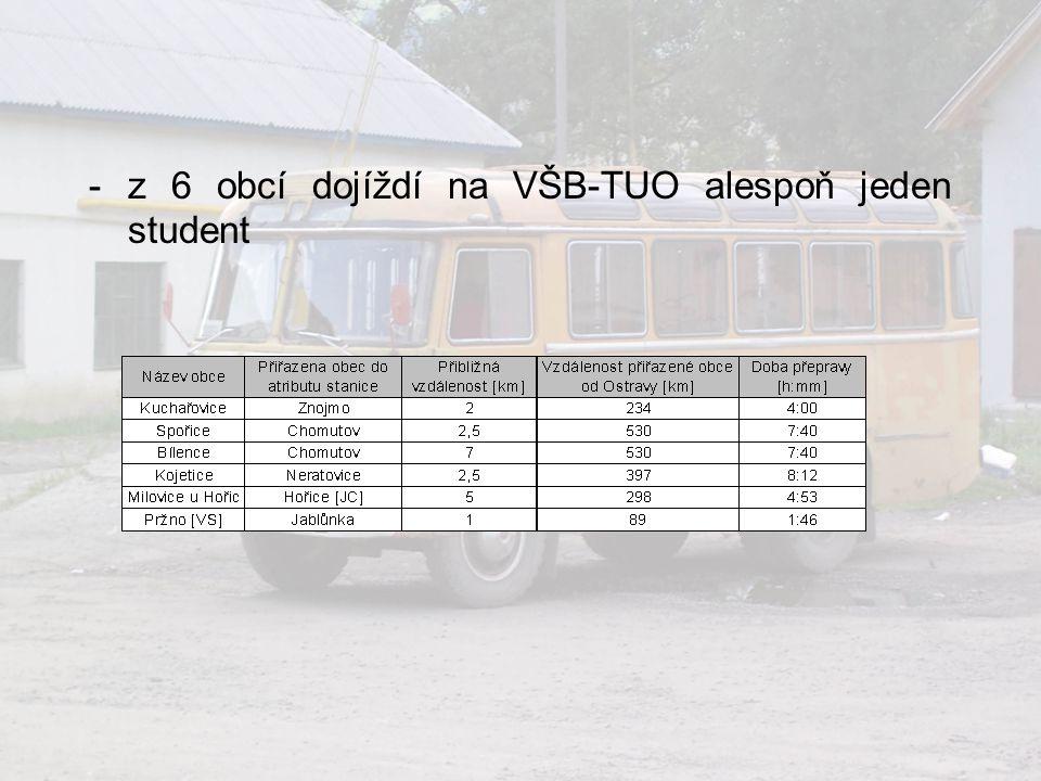 z 6 obcí dojíždí na VŠB-TUO alespoň jeden student