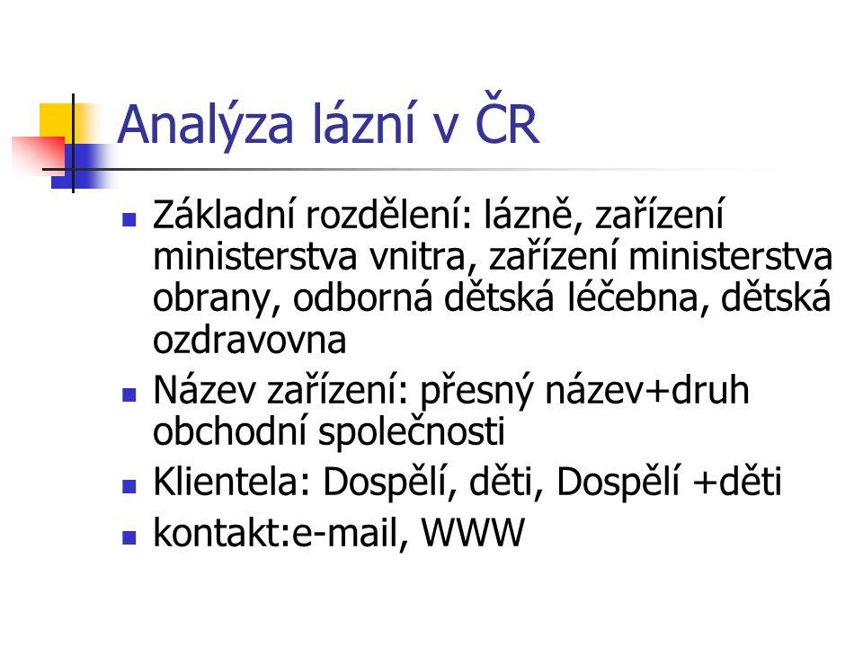 Analýza lázní v ČR Základní rozdělení: lázně, zařízení ministerstva vnitra, zařízení ministerstva obrany, odborná dětská léčebna, dětská ozdravovna.