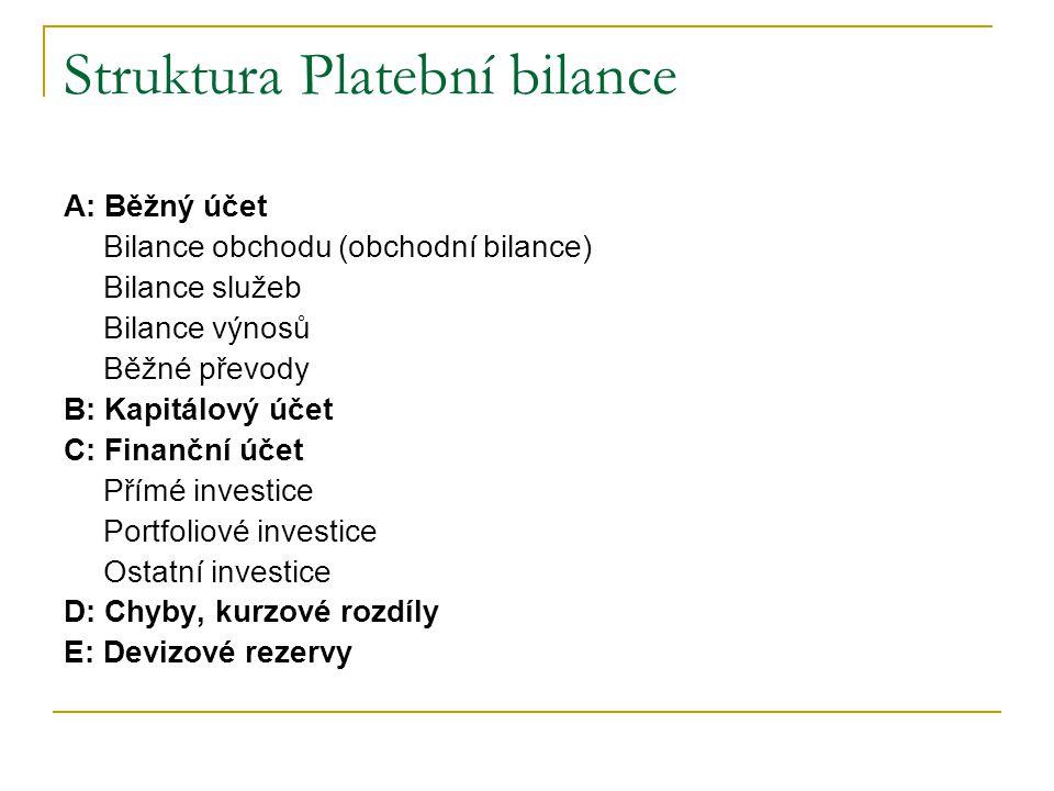 Struktura Platební bilance