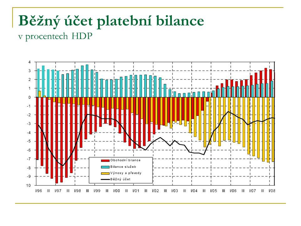 Běžný účet platební bilance v procentech HDP
