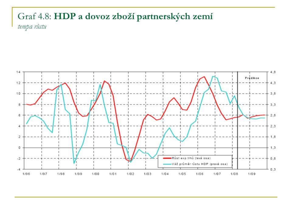 Graf 4.8: HDP a dovoz zboží partnerských zemí tempa růstu