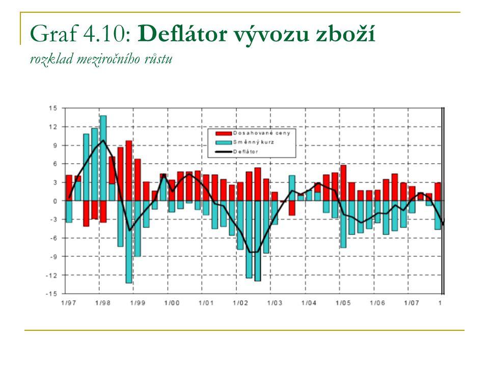 Graf 4.10: Deflátor vývozu zboží rozklad meziročního růstu