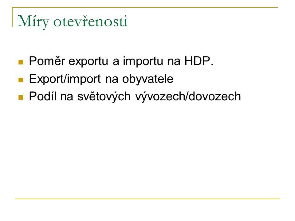 Míry otevřenosti Poměr exportu a importu na HDP.