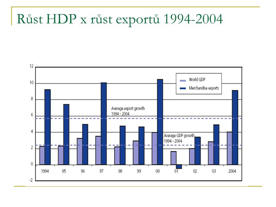 Růst HDP x růst exportů 1994-2004