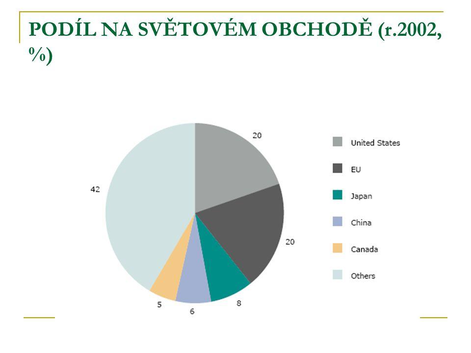 PODÍL NA SVĚTOVÉM OBCHODĚ (r.2002, %)