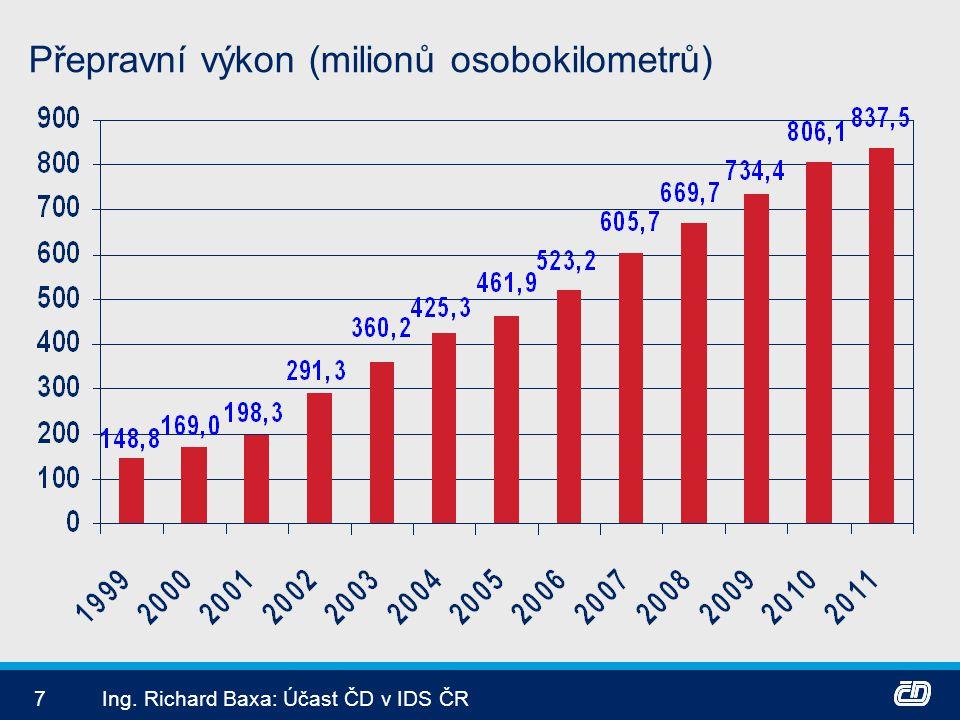 Přepravní výkon (milionů osobokilometrů)