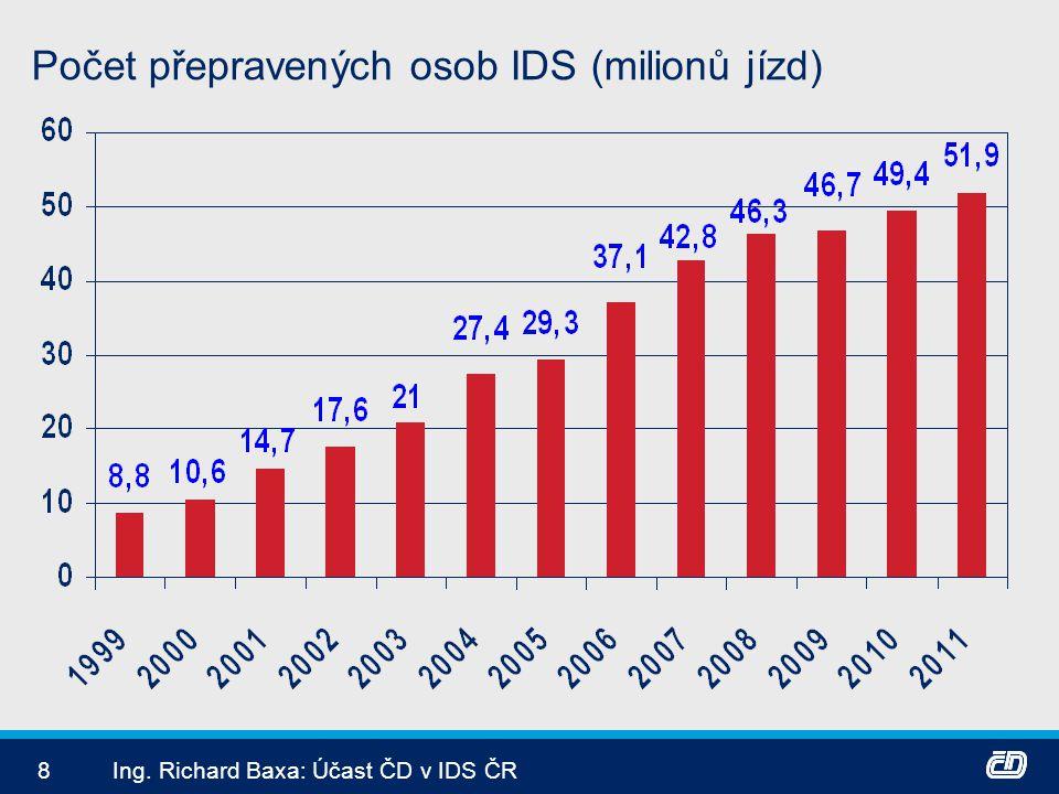 Počet přepravených osob IDS (milionů jízd)