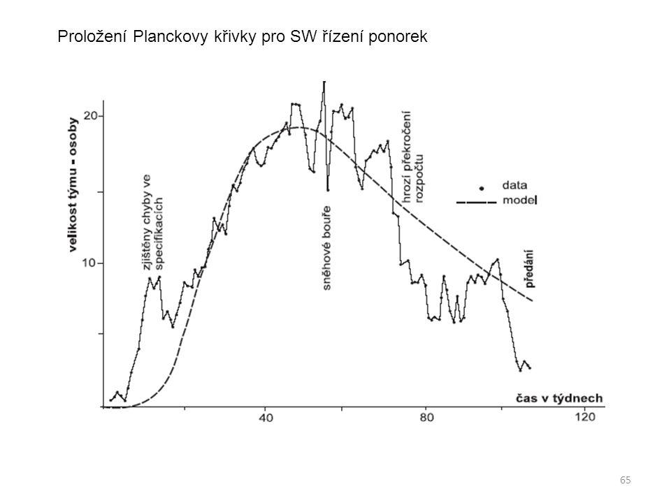 Proložení Planckovy křivky pro SW řízení ponorek