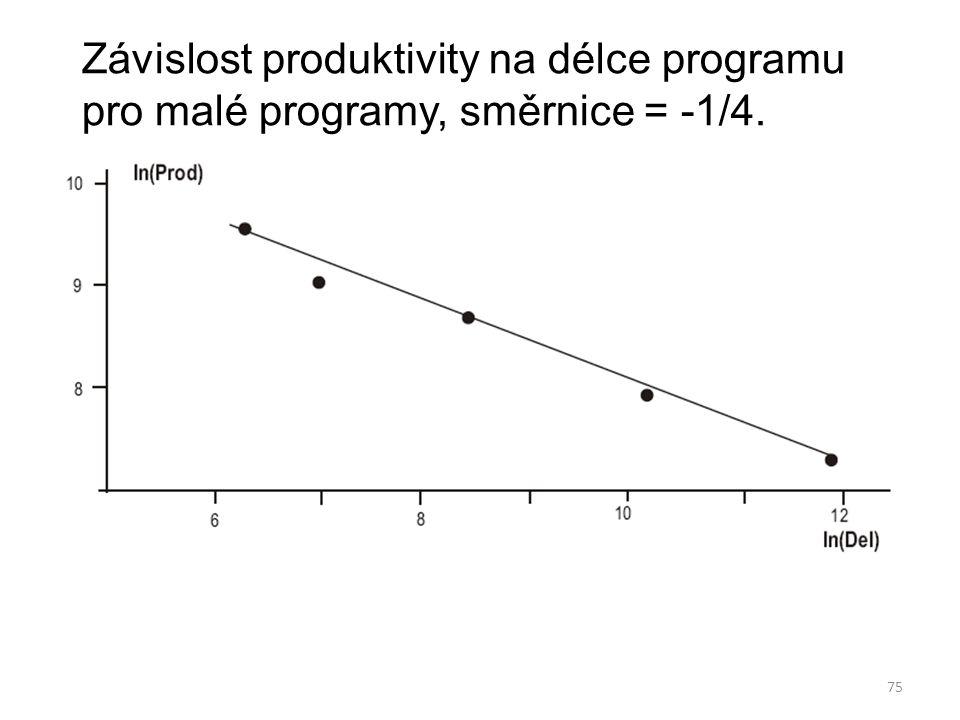 Závislost produktivity na délce programu pro malé programy, směrnice = -1/4.