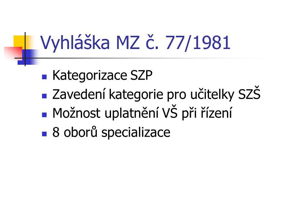 Vyhláška MZ č. 77/1981 Kategorizace SZP