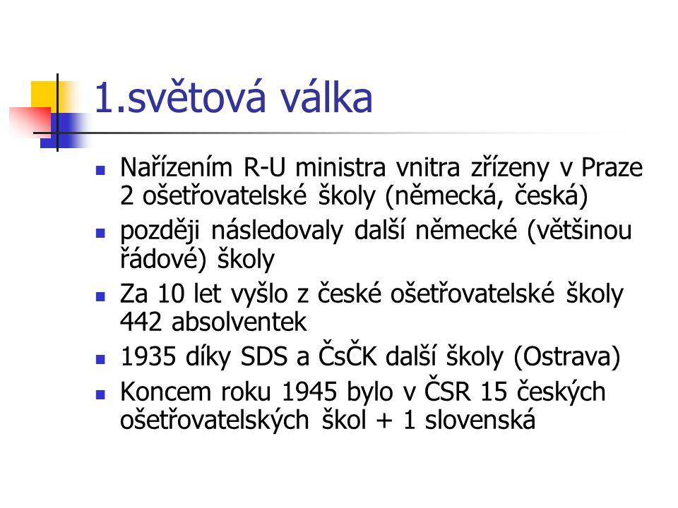 1.světová válka Nařízením R-U ministra vnitra zřízeny v Praze 2 ošetřovatelské školy (německá, česká)