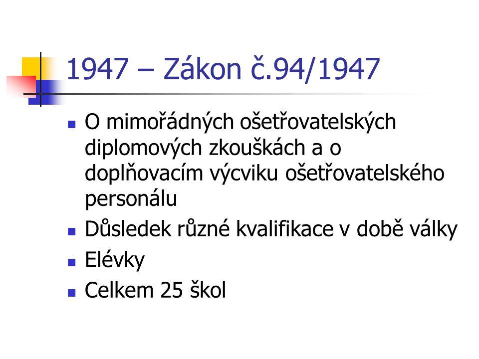 1947 – Zákon č.94/1947 O mimořádných ošetřovatelských diplomových zkouškách a o doplňovacím výcviku ošetřovatelského personálu.