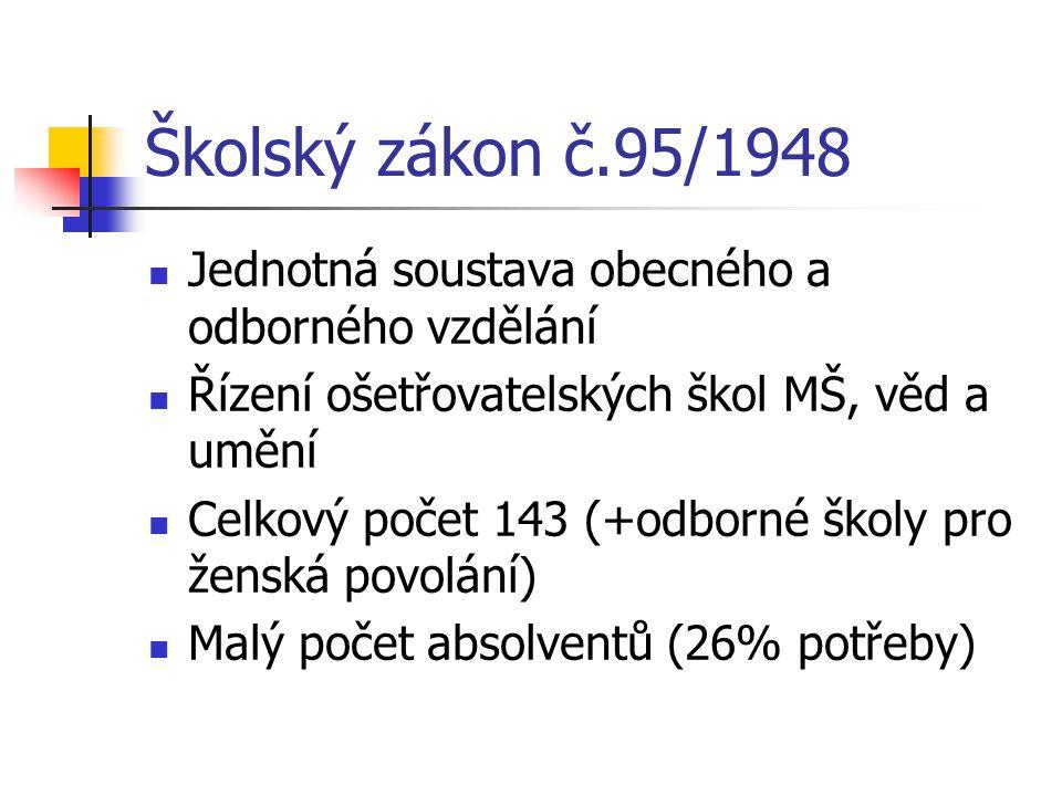Školský zákon č.95/1948 Jednotná soustava obecného a odborného vzdělání. Řízení ošetřovatelských škol MŠ, věd a umění.