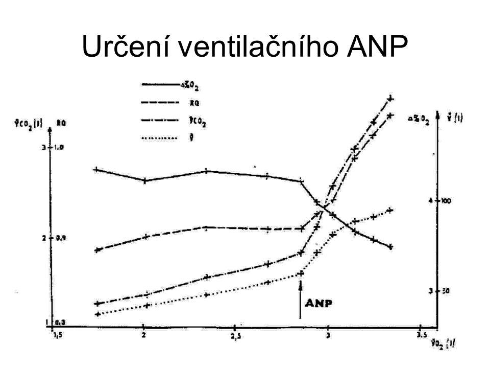 Určení ventilačního ANP