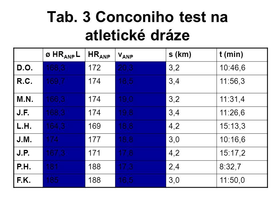 Tab. 3 Conconiho test na atletické dráze
