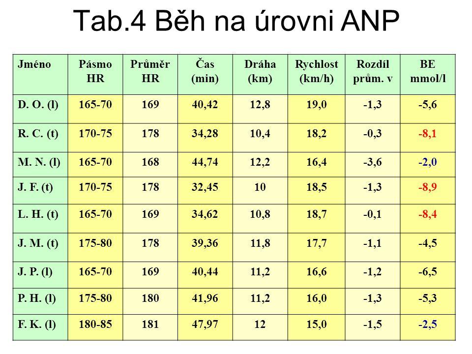 Tab.4 Běh na úrovni ANP Jméno Pásmo HR Průměr HR Čas (min) Dráha (km)