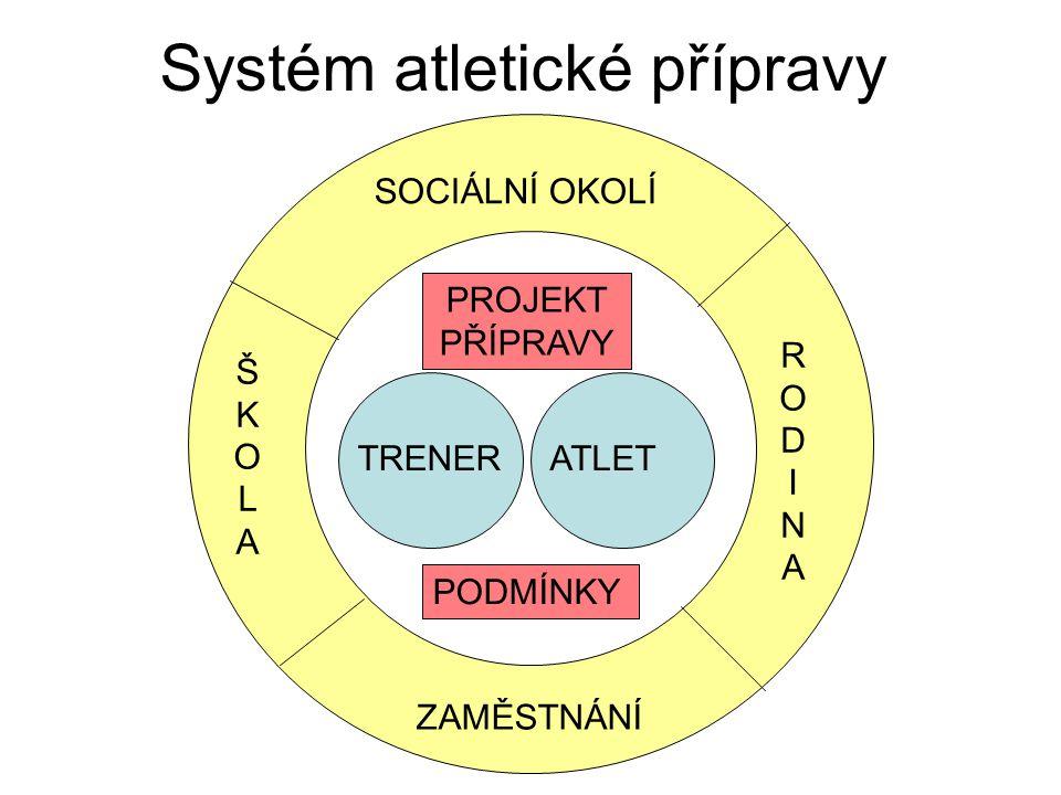 Systém atletické přípravy