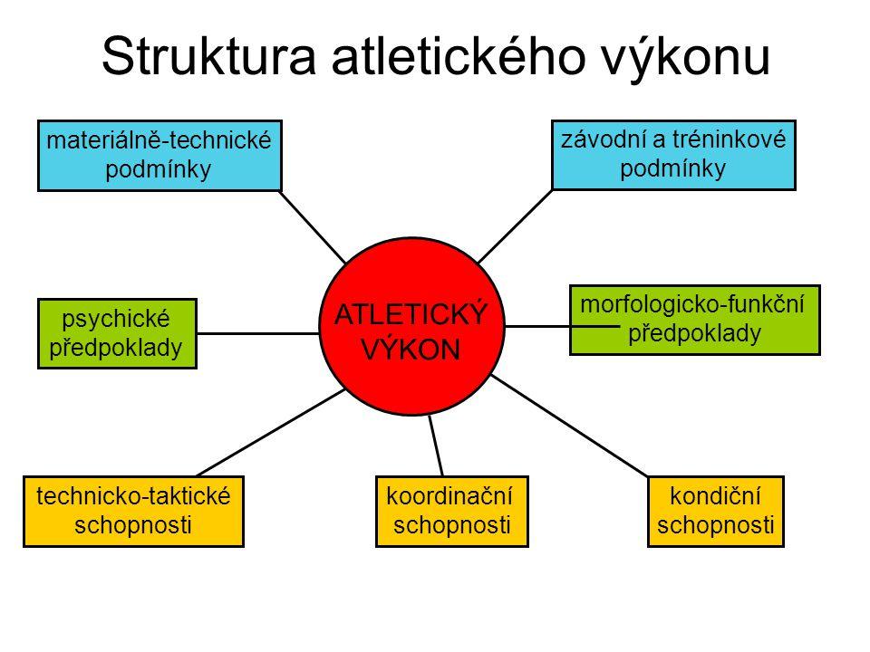 Struktura atletického výkonu