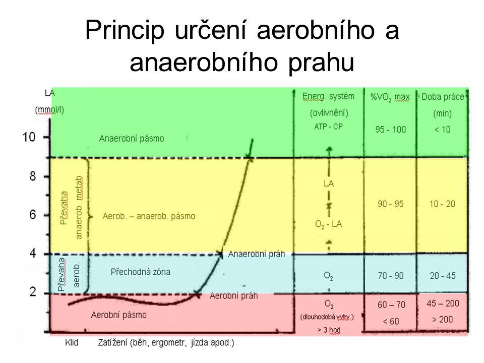 Princip určení aerobního a anaerobního prahu