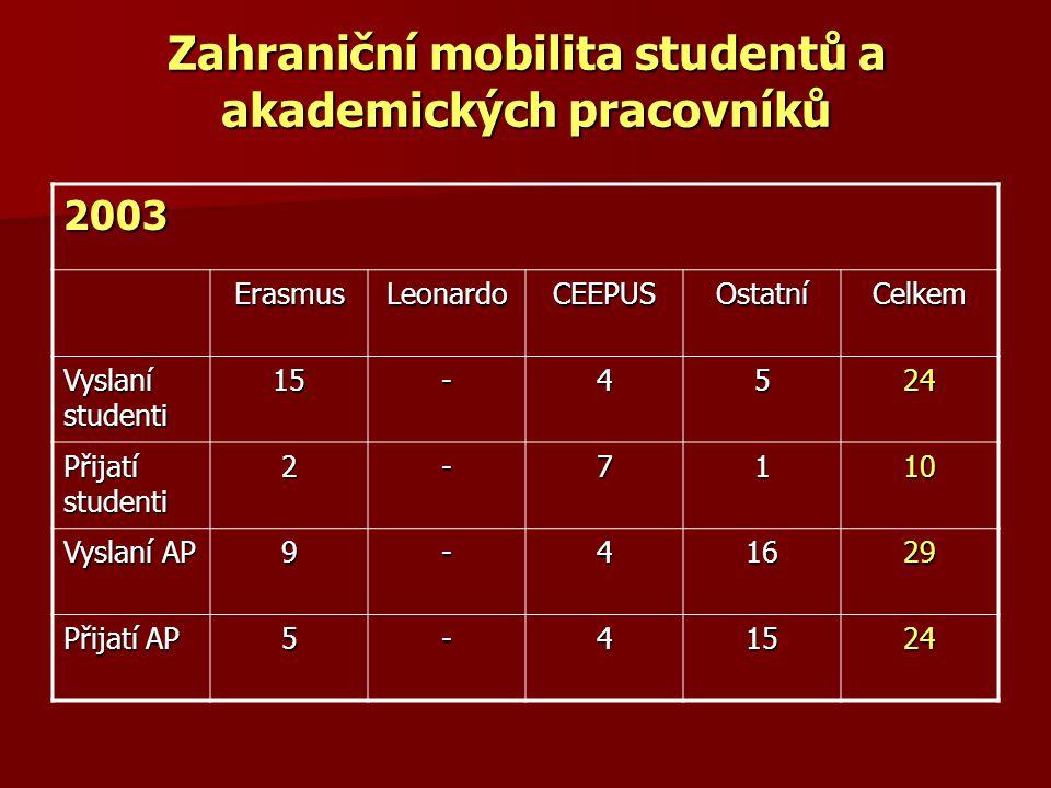 Zahraniční mobilita studentů a akademických pracovníků